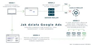 Jak działa Google Ads - Aukcje reklam