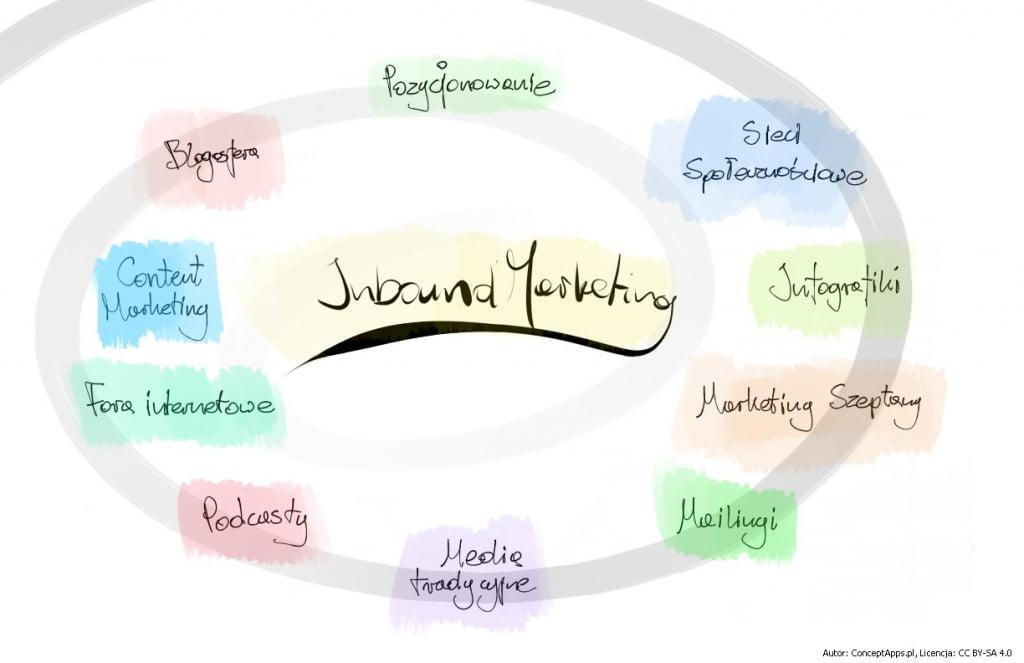 Inbound marketing - Infografika