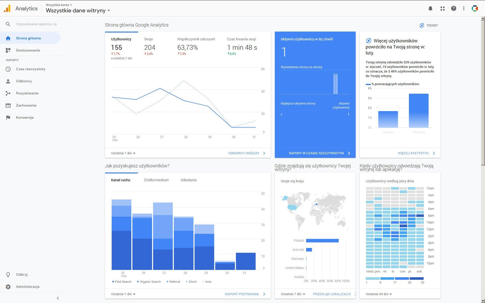 Instalacja Google Analytics na stronie www