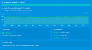 Monitoring stron internetowych - SLA